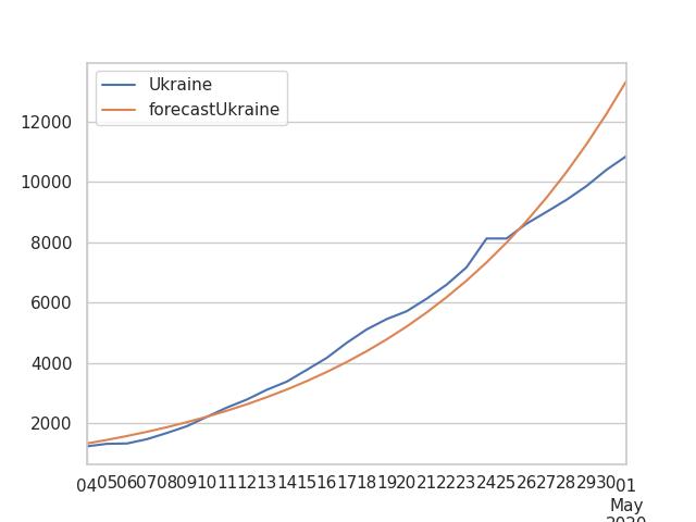 Ukraine COVID-19 forecast 2020-05-03